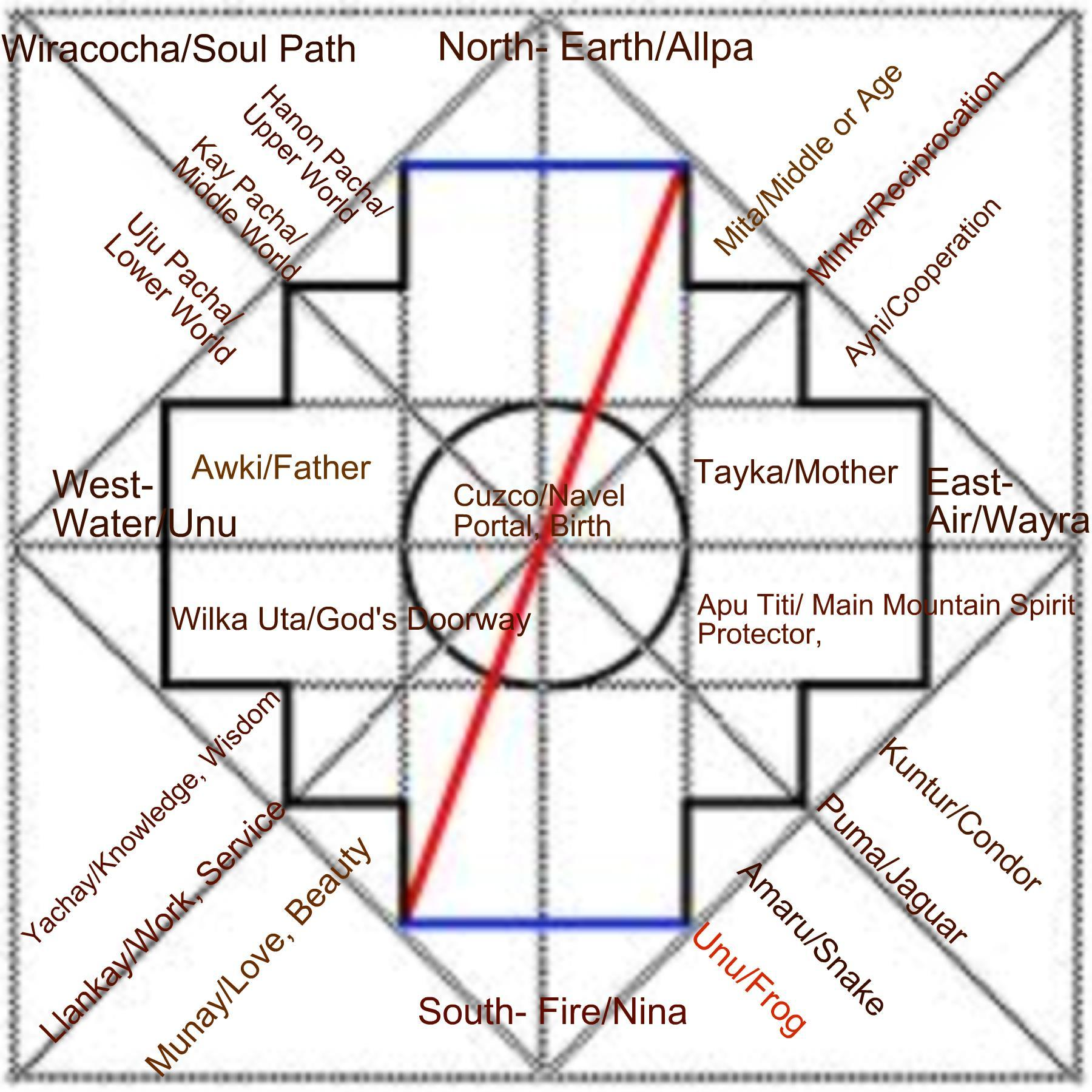 Ayahuasca and the chakana inca cross the psychedelic experience i was wondering if anyone else has had a vision of this cross while on ayahuasca and anything else what did it mean to you aloadofball Images