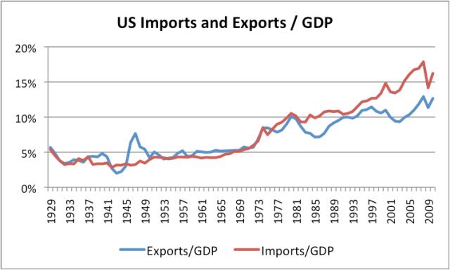 Export, import