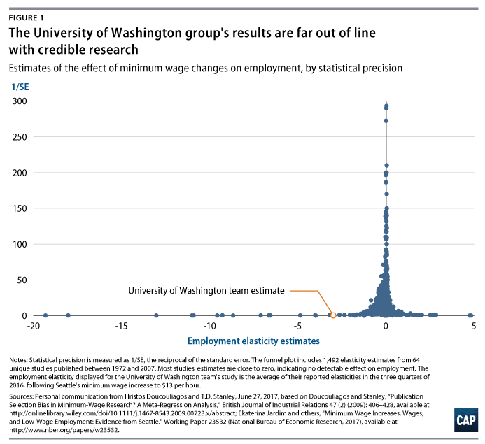 a zero wage increase case study The minimum wage delusion, and the in a recent case study that controls for confounding factors for union workers tends to increase along with wage.